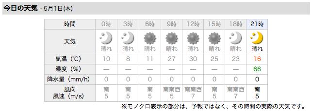 2008 年 5 月 1 日の天気と気温
